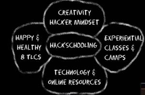 Hacker's mindset